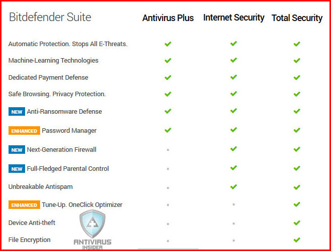 https://antivirusinsider.com/wp-content/uploads/2016/05/bitdefender-features-comparison.jpg