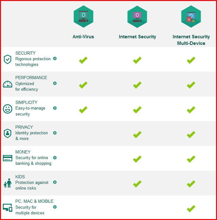 Kaspersky Features