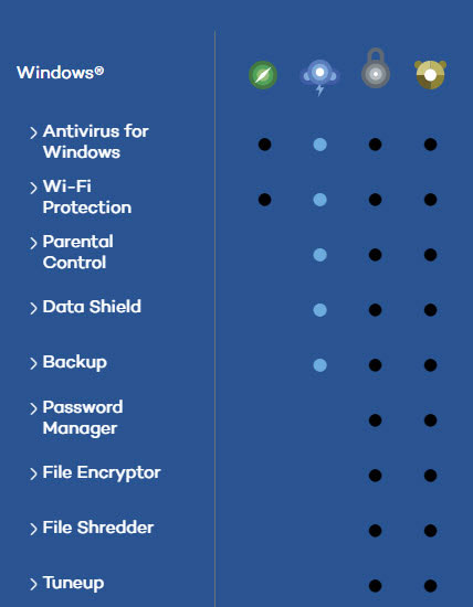 https://antivirusinsider.com/wp-content/uploads/own/q22016/panda-antivirus-features-comparison.jpg