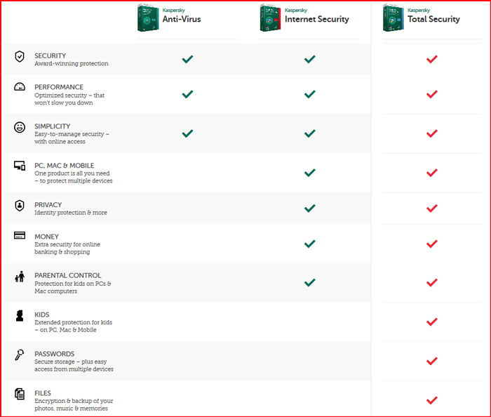 Kaspersky Antivirus Vs Kaspersky Internet Security - Antivirus Insider